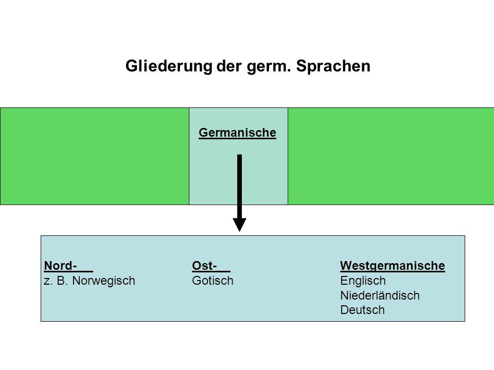 Indo Gliederung der germ. Sprachen Indoiranische Slawische Germanische Persisch Russisch Sanskrit Tschechisch u.a. Kroatisch u.a. Nord-Ost- Westgerman