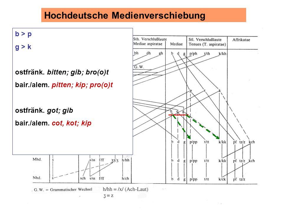 b > p g > k ostfränk. bitten; gib; bro(o)t bair./alem. pitten; kip; pro(o)t ostfränk. got; gib bair./alem. cot, kot; kip Hochdeutsche Medienverschiebu
