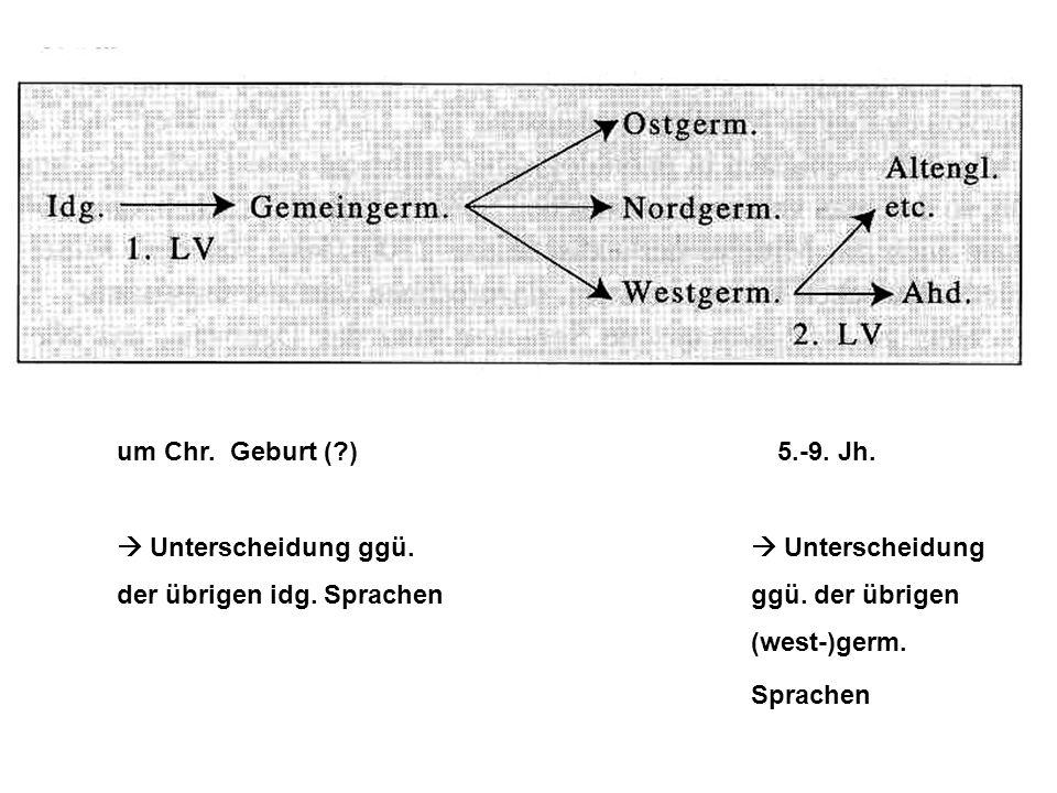 um Chr. Geburt (?) 5.-9. Jh.  Unterscheidung ggü.  Unterscheidung der übrigen idg. Sprachenggü. der übrigen (west-)germ. Sprachen