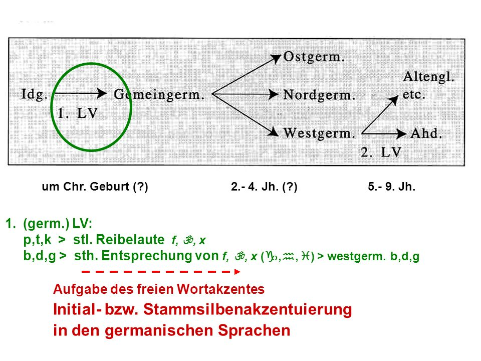 um Chr. Geburt (?) 2.- 4. Jh. (?) 5.- 9. Jh. 1.(germ.) LV: p,t,k > stl. Reibelaute f, , x b,d,g > sth. Entsprechung von f, , x ( , ,  ) > westger