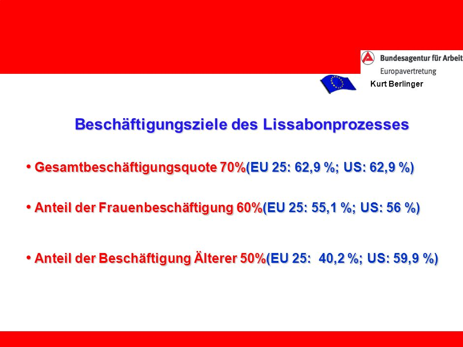 Kurt Berlinger Beschäftigungsziele des Lissabonprozesses Gesamtbeschäftigungsquote 70%(EU 25: 62,9 %; US: 62,9 %) Gesamtbeschäftigungsquote 70%(EU 25: 62,9 %; US: 62,9 %) Anteil der Frauenbeschäftigung 60%(EU 25: 55,1 %; US: 56 %) Anteil der Frauenbeschäftigung 60%(EU 25: 55,1 %; US: 56 %) Anteil der Beschäftigung Älterer 50%(EU 25: 40,2 %; US: 59,9 %) Anteil der Beschäftigung Älterer 50%(EU 25: 40,2 %; US: 59,9 %)
