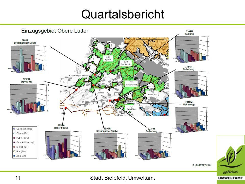 Stadt Bielefeld, Umweltamt11 Quartalsbericht