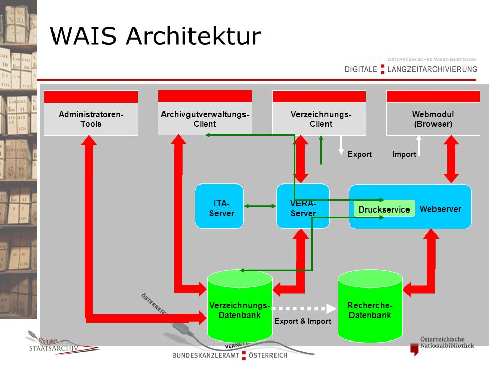 Archivgutverwaltungs- Client Verzeichnungs- Client Webmodul (Browser) VERA- Server Verzeichnungs- Datenbank Recherche- Datenbank Webserver Export Administratoren- Tools Druckservice ITA- Server Import Export & Import WAIS Architektur