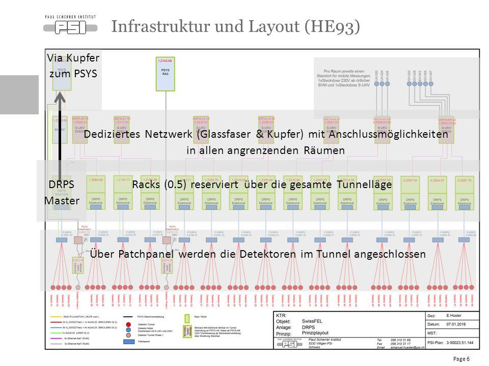 Infrastruktur und Layout (HE93) Page 6 Racks (0.5) reserviert über die gesamte Tunnelläge Dediziertes Netzwerk (Glassfaser & Kupfer) mit Anschlussmöglichkeiten in allen angrenzenden Räumen Via Kupfer zum PSYS Über Patchpanel werden die Detektoren im Tunnel angeschlossen DRPS Master