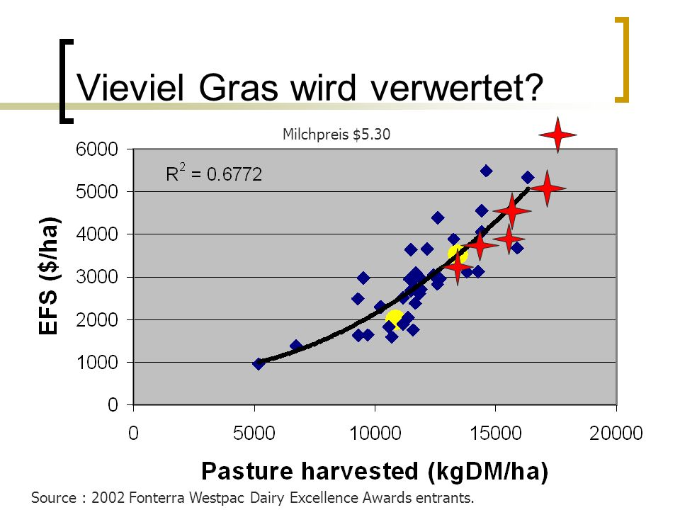 Vieviel Gras wird verwertet. Source : 2002 Fonterra Westpac Dairy Excellence Awards entrants.