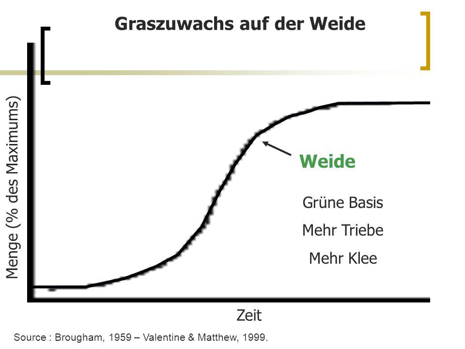 Weide Grüne Basis Mehr Triebe Mehr Klee Zeit Graszuwachs auf der Weide Source : Brougham, 1959 – Valentine & Matthew, 1999.