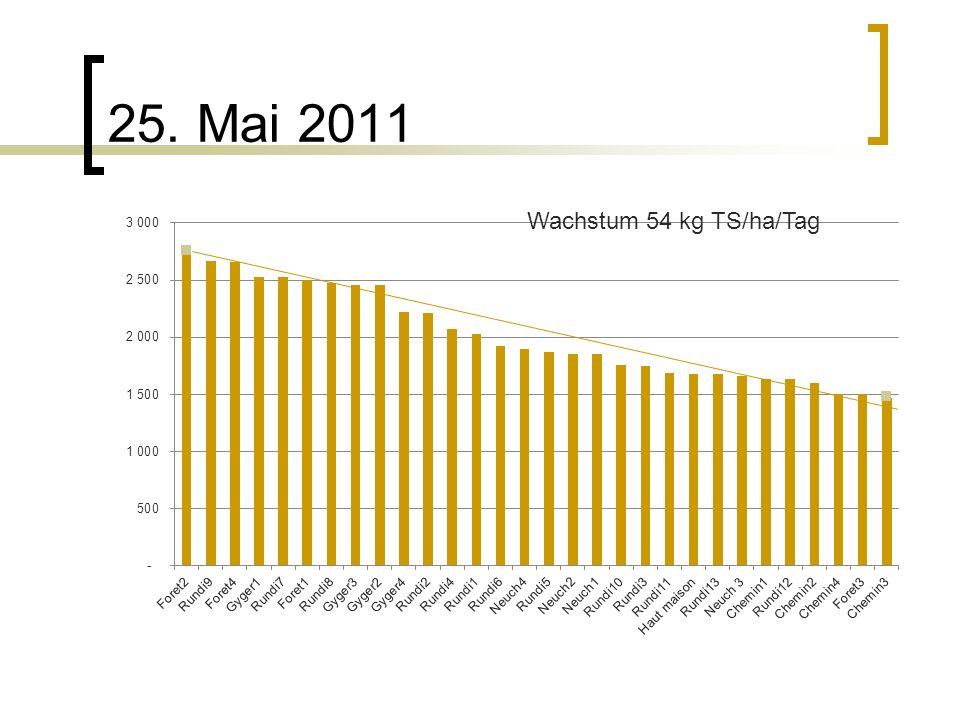 25. Mai 2011 Wachstum 54 kg TS/ha/Tag