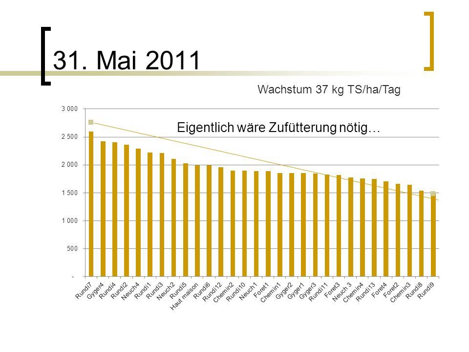 31. Mai 2011 Wachstum 37 kg TS/ha/Tag