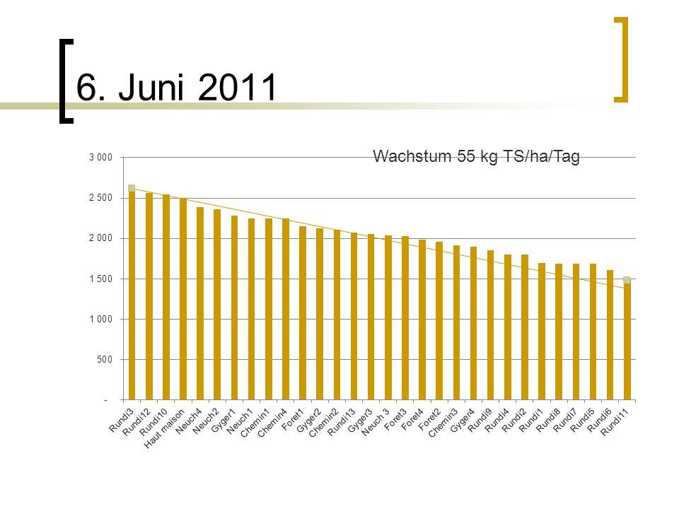 6. Juni 2011 Wachstum 55 kg TS/ha/Tag