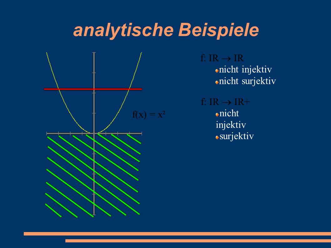 analytische Beispiele f: IR  IR+ nicht injektiv surjektiv f(x) = x² f: IR  IR nicht injektiv nicht surjektiv