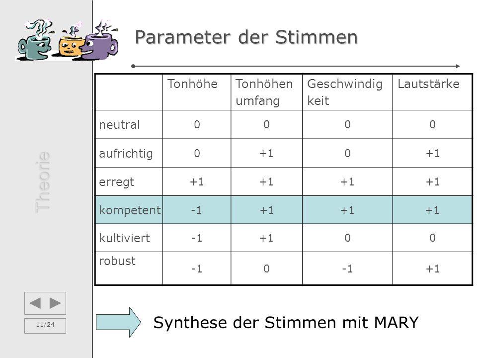 11/24 Parameter der Stimmen TonhöheTonhöhen umfang Geschwindig keit Lautstärke neutral 0000 aufrichtig 0+10 erregt +1 kompetent +1 kultiviert +100 robust 0 +1 Synthese der Stimmen mit MARY Theorie