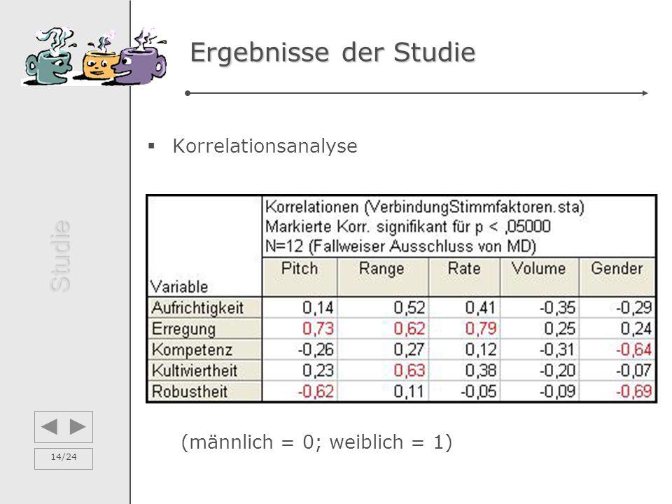14/24 Ergebnisse der Studie  Korrelationsanalyse (männlich = 0; weiblich = 1) Studie