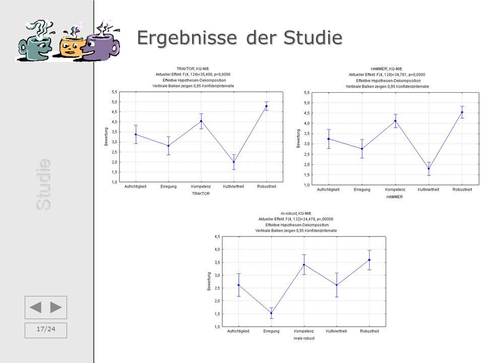 17/24 Ergebnisse der Studie Studie