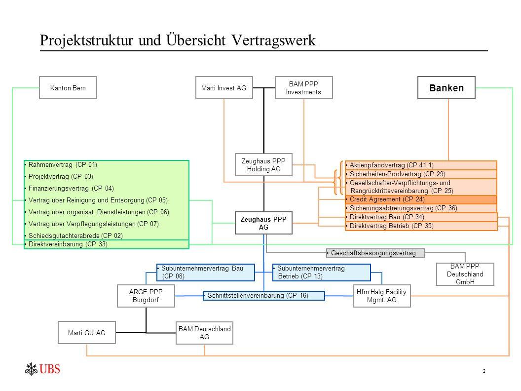 2 Projektstruktur und Übersicht Vertragswerk Kanton Bern Zeughaus PPP Holding AG ARGE PPP Burgdorf Hfm Hälg Facility Mgmt.