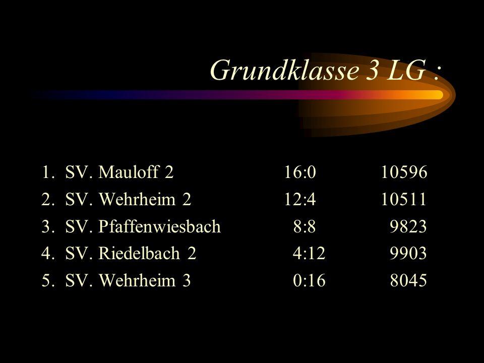 Grundklasse 3 LG : 1.SV. Mauloff 216:0 10596 2. SV.