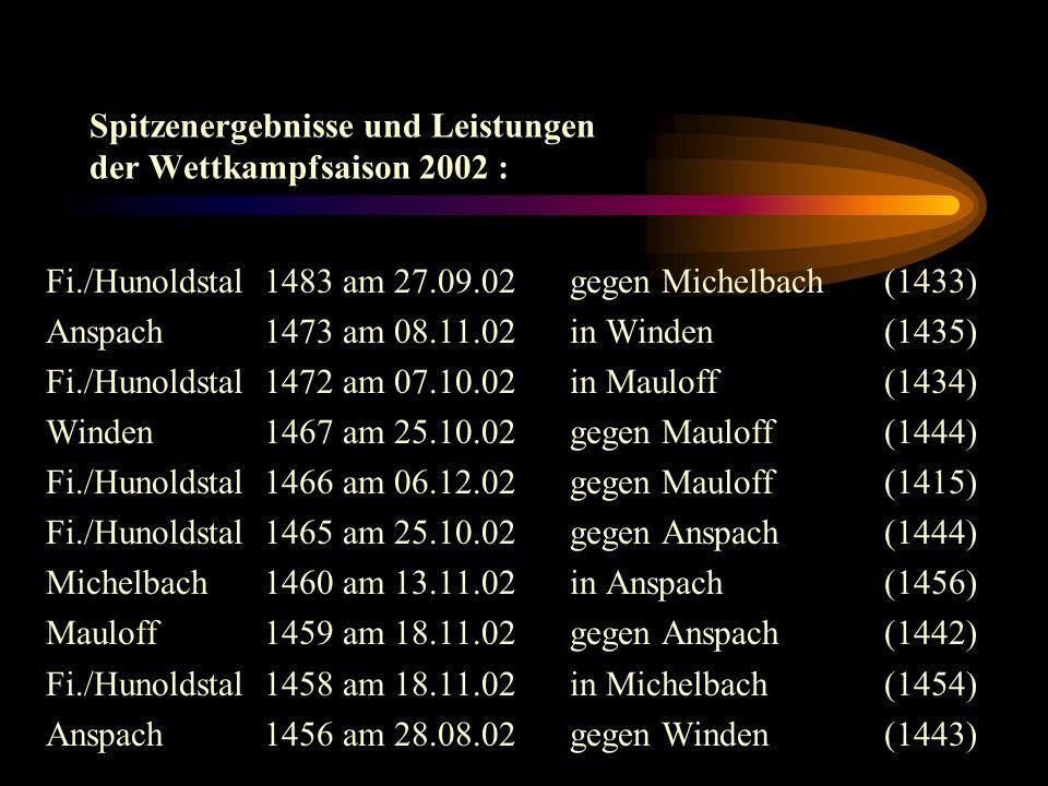 Spitzenergebnisse und Leistungen der Wettkampfsaison 2002 : Fi./Hunoldstal 1483 am 27.09.02gegen Michelbach(1433) Anspach 1473 am 08.11.02in Winden(1435) Fi./Hunoldstal 1472 am 07.10.02in Mauloff (1434) Winden 1467 am 25.10.02gegen Mauloff(1444) Fi./Hunoldstal 1466 am 06.12.02gegen Mauloff(1415) Fi./Hunoldstal 1465 am 25.10.02gegen Anspach(1444) Michelbach 1460 am 13.11.02in Anspach(1456) Mauloff 1459 am 18.11.02gegen Anspach(1442) Fi./Hunoldstal 1458 am 18.11.02in Michelbach(1454) Anspach 1456 am 28.08.02gegen Winden(1443)