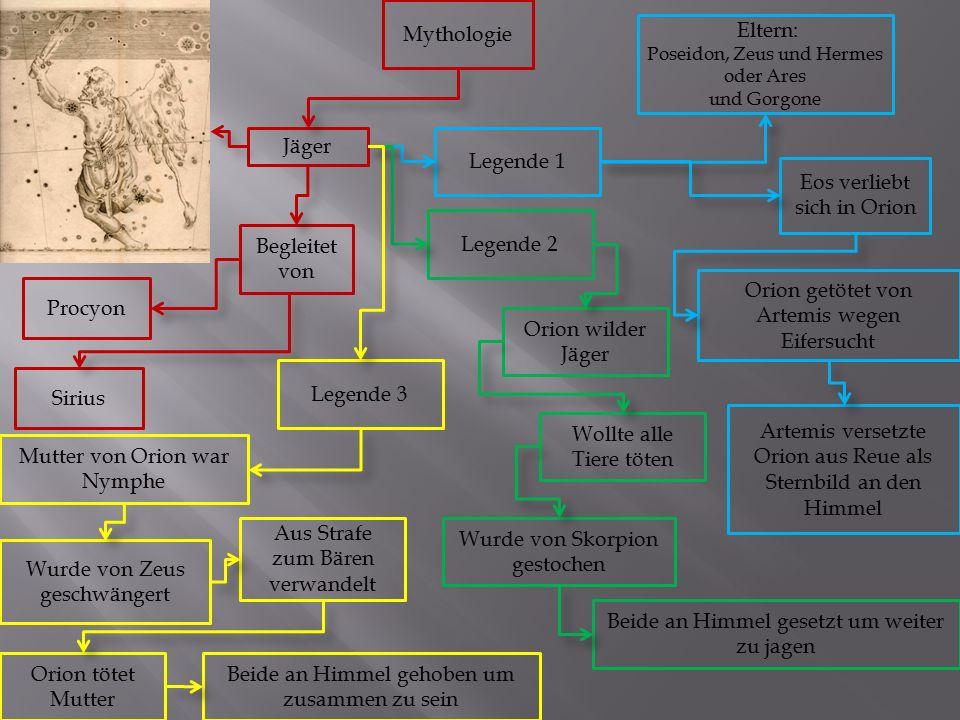 Mythologie Jäger Begleitet von Procyon Sirius Legende 1 Eltern: Poseidon, Zeus und Hermes oder Ares und Gorgone Eos verliebt sich in Orion Artemis ver