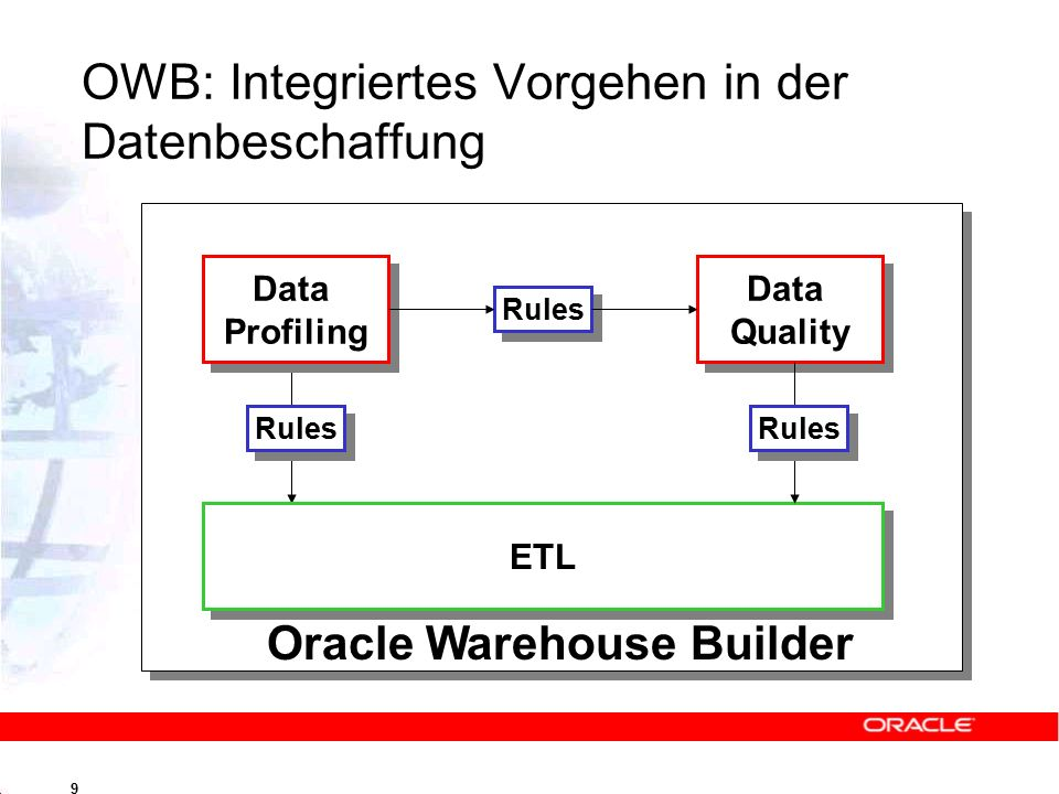 9 OWB: Integriertes Vorgehen in der Datenbeschaffung Data Profiling Data Profiling Data Quality Data Quality Rules ETL Rules Oracle Warehouse Builder