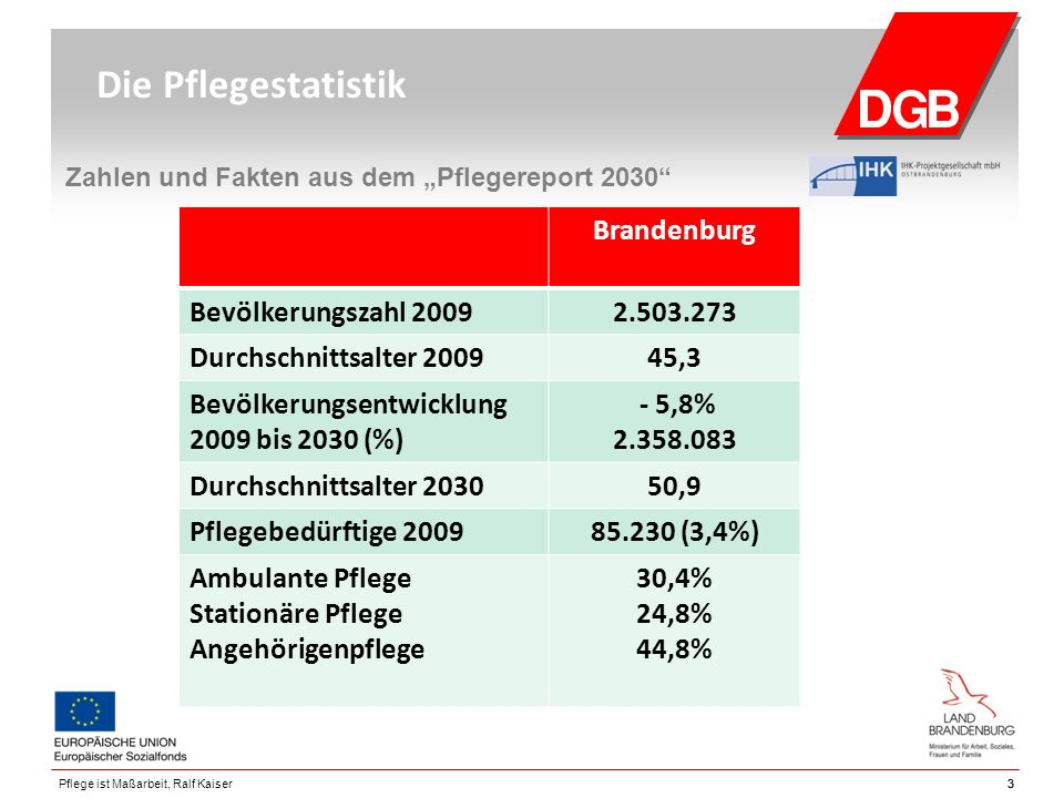 """Brandenburg Bevölkerungszahl 20092.503.273 Durchschnittsalter 200945,3 Bevölkerungsentwicklung 2009 bis 2030 (%) - 5,8% 2.358.083 Durchschnittsalter 203050,9 Pflegebedürftige 200985.230 (3,4%) Ambulante Pflege Stationäre Pflege Angehörigenpflege 30,4% 24,8% 44,8% 33Pflege ist Maßarbeit, Ralf Kaiser Die Pflegestatistik Zahlen und Fakten aus dem """"Pflegereport 2030"""
