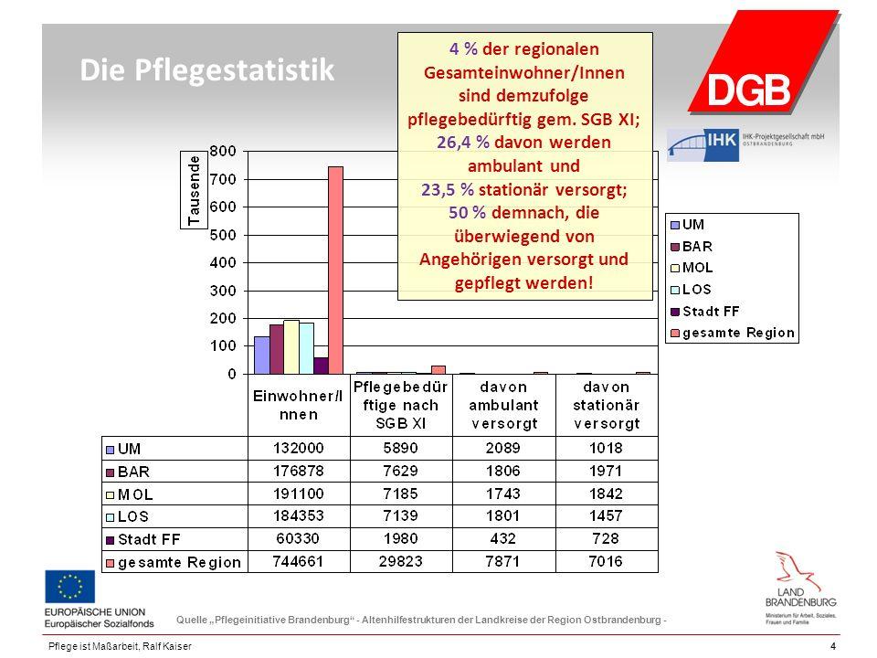 """44Pflege ist Maßarbeit, Ralf Kaiser Die Pflegestatistik Quelle """"Pflegeinitiative Brandenburg"""" - Altenhilfestrukturen der Landkreise der Region Ostbran"""