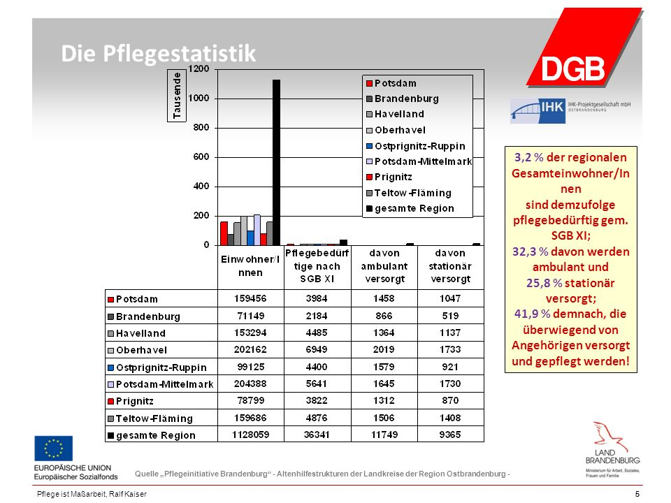"""55Pflege ist Maßarbeit, Ralf Kaiser Die Pflegestatistik Quelle """"Pflegeinitiative Brandenburg - Altenhilfestrukturen der Landkreise der Region Ostbrandenburg - 3,2 % der regionalen Gesamteinwohner/In nen sind demzufolge pflegebedürftig gem."""