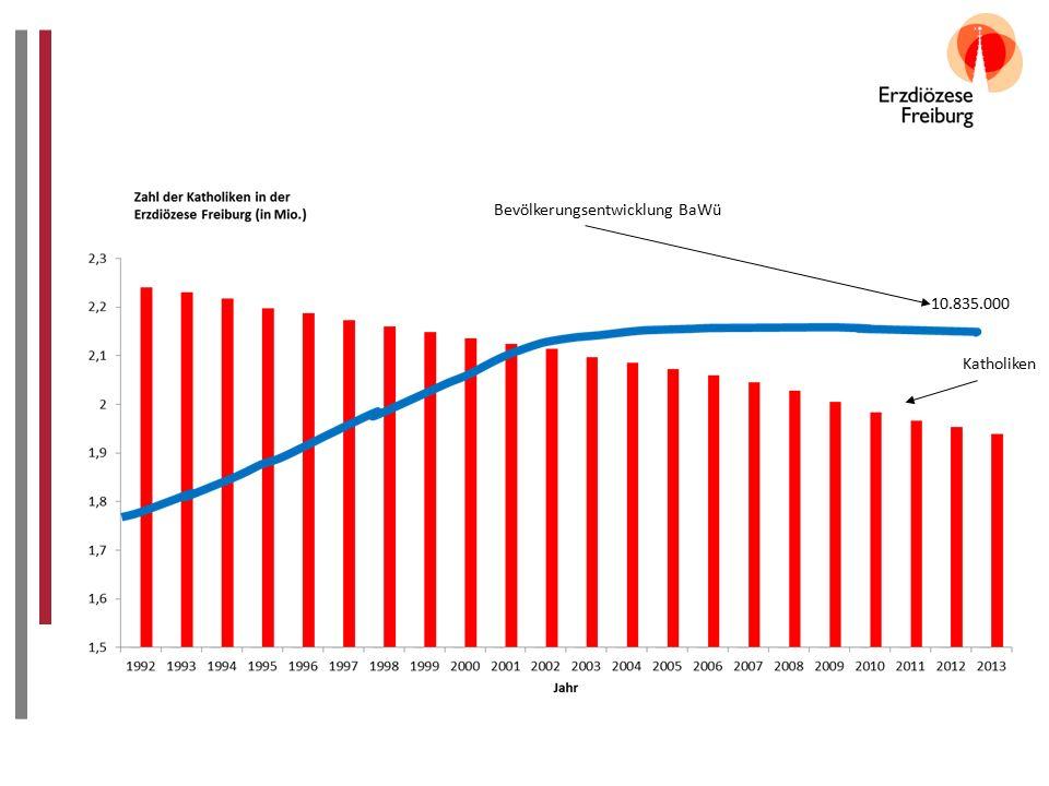 Katholiken Bevölkerungsentwicklung BaWü 10.835.000