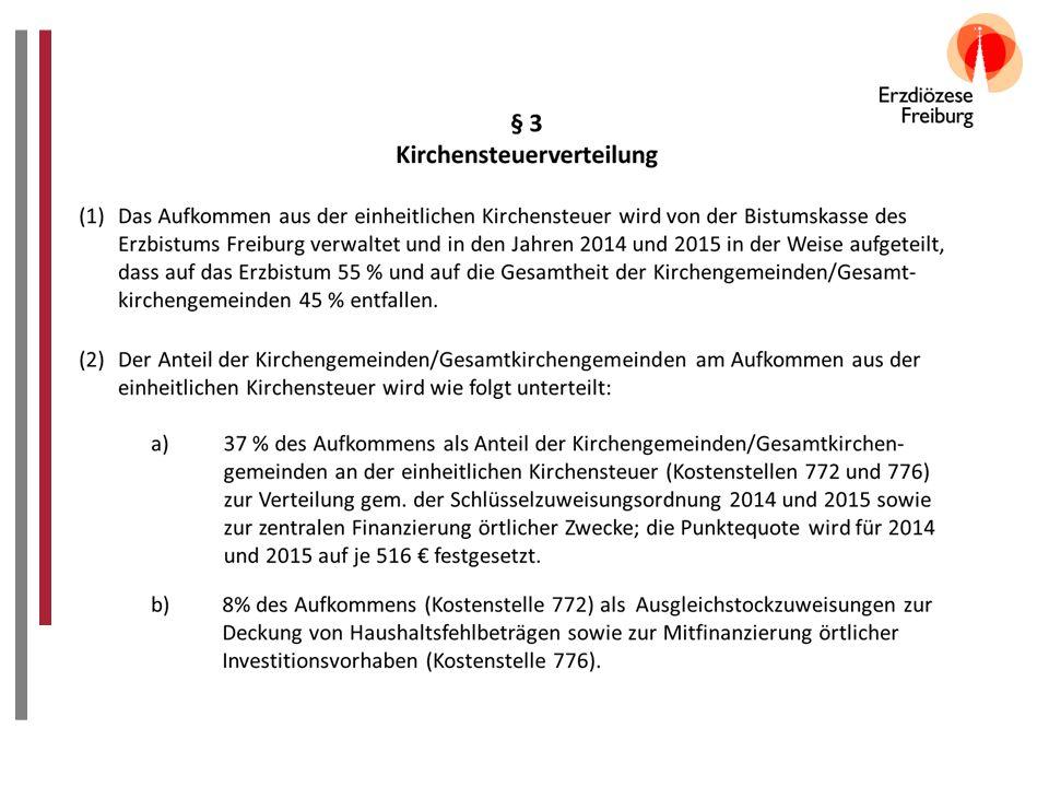 Anteil Erzbistum Anteil Kirchengemeinden Verteilung des Netto-Kirchensteueraufkommens 2012 und 2013 Kirchensteueraufkommen: 2012 = 393.000.000 € 2013 = 389.000.000 €