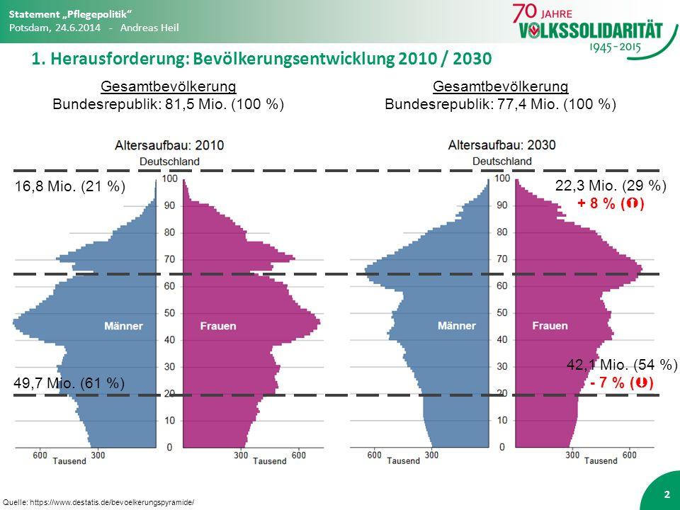 1. Herausforderung: Bevölkerungsentwicklung 2010 / 2030 2 Quelle: https://www.destatis.de/bevoelkerungspyramide/ 22,3 Mio. (29 %) + 8 % (  ) 42,1 Mio