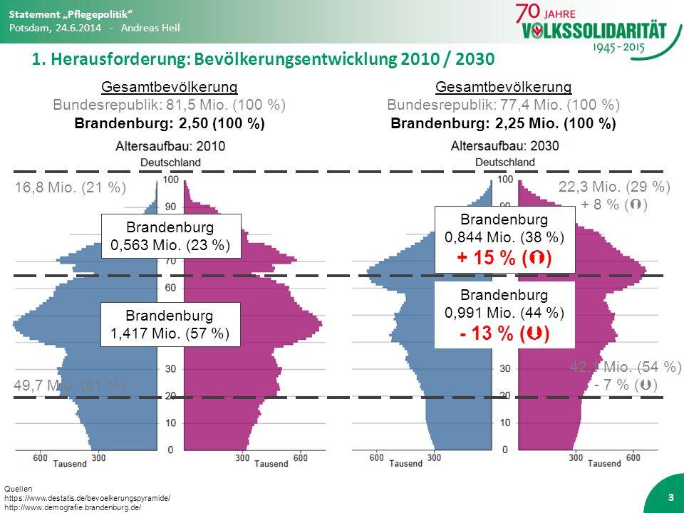 1. Herausforderung: Bevölkerungsentwicklung 2010 / 2030 3 Quellen https://www.destatis.de/bevoelkerungspyramide/ http://www.demografie.brandenburg.de/