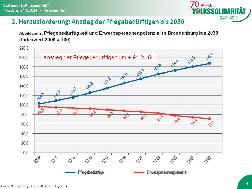 """2. Herausforderung: Anstieg der Pflegebedürftigen bis 2030 4 Quelle: Brandenburger Fachkräftestudie Pflege 2014 Statement """"Pflegepolitik"""" Potsdam, 24."""