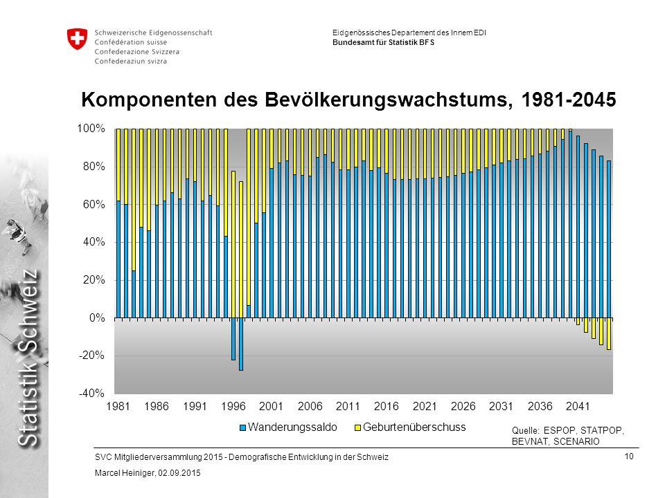 10 SVC Mitgliederversammlung 2015 - Demografische Entwicklung in der Schweiz Marcel Heiniger, 02.09.2015 Eidgenössisches Departement des Innern EDI Bundesamt für Statistik BFS Komponenten des Bevölkerungswachstums, 1981-2045 Quelle: ESPOP, STATPOP, BEVNAT, SCENARIO