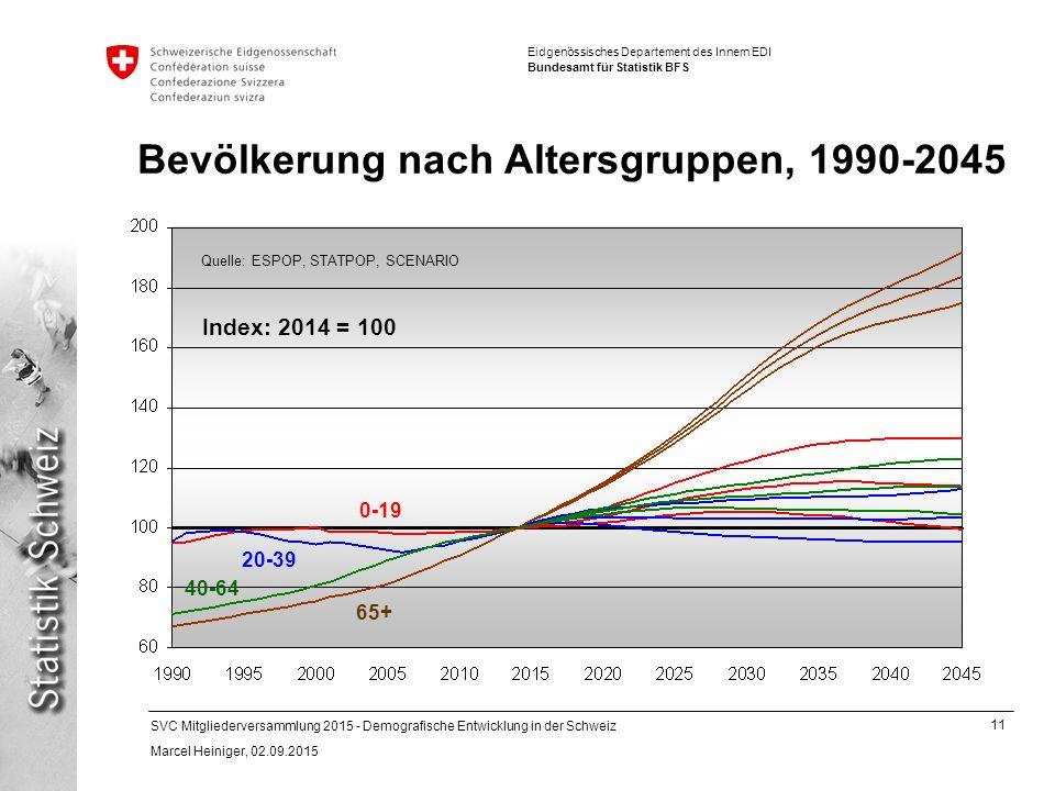 11 SVC Mitgliederversammlung 2015 - Demografische Entwicklung in der Schweiz Marcel Heiniger, 02.09.2015 Eidgenössisches Departement des Innern EDI Bundesamt für Statistik BFS Bevölkerung nach Altersgruppen, 1990-2045 Index: 2014 = 100 20-39 0-19 40-64 65+ Quelle: ESPOP, STATPOP, SCENARIO