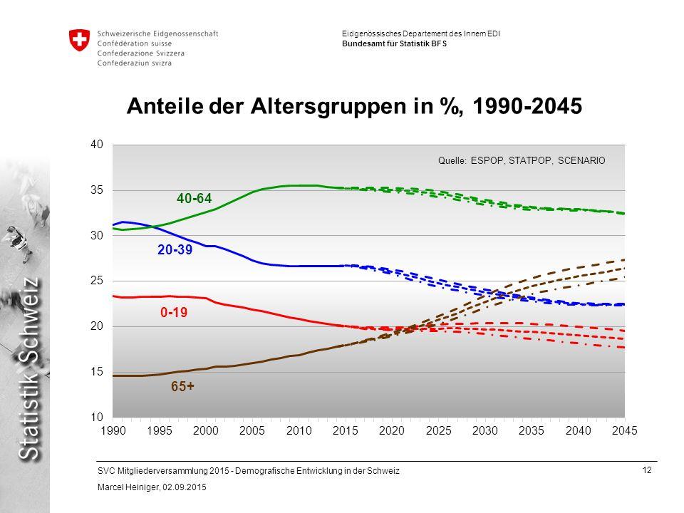 12 SVC Mitgliederversammlung 2015 - Demografische Entwicklung in der Schweiz Marcel Heiniger, 02.09.2015 Eidgenössisches Departement des Innern EDI Bundesamt für Statistik BFS Anteile der Altersgruppen in %, 1990-2045 0-19 40-64 20-39 65+ Quelle: ESPOP, STATPOP, SCENARIO