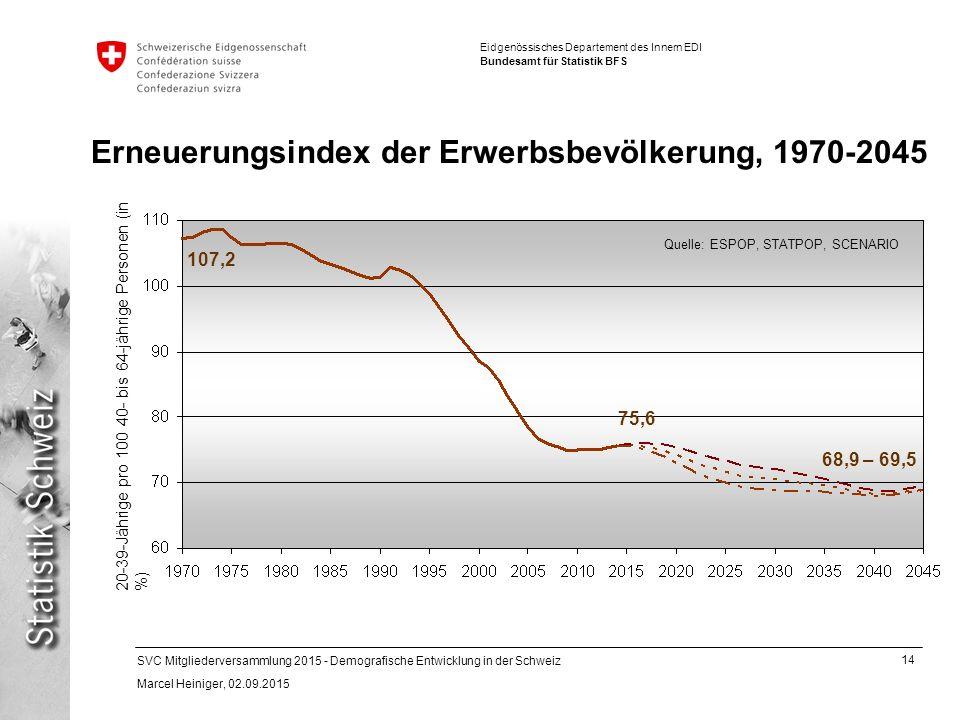 14 SVC Mitgliederversammlung 2015 - Demografische Entwicklung in der Schweiz Marcel Heiniger, 02.09.2015 Eidgenössisches Departement des Innern EDI Bundesamt für Statistik BFS Erneuerungsindex der Erwerbsbevölkerung, 1970-2045 20-39-Jährige pro 100 40- bis 64-jährige Personen (in %) 107,2 75,6 Quelle: ESPOP, STATPOP, SCENARIO 68,9 – 69,5