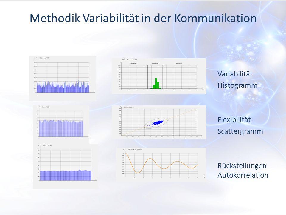 Methodik Variabilität in der Kommunikation Variabilität Histogramm Flexibilität Scattergramm Rückstellungen Autokorrelation
