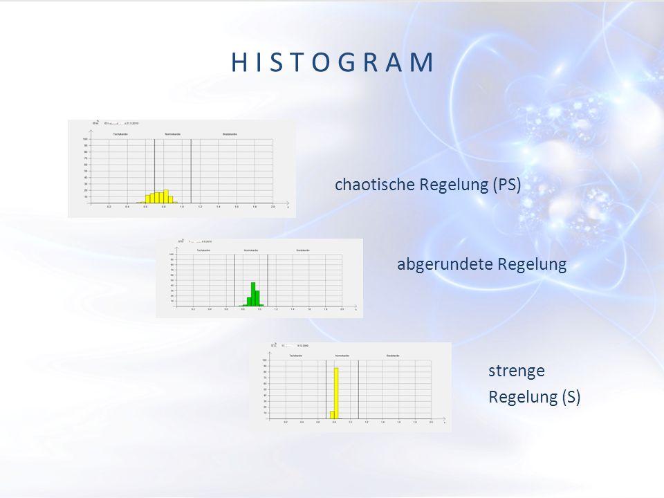 H I S T O G R A M chaotische Regelung (PS) abgerundete Regelung strenge Regelung (S)
