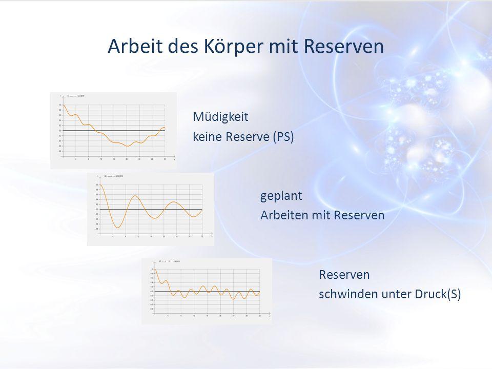 Arbeit des Körper mit Reserven Müdigkeit keine Reserve (PS) geplant Arbeiten mit Reserven Reserven schwinden unter Druck(S)