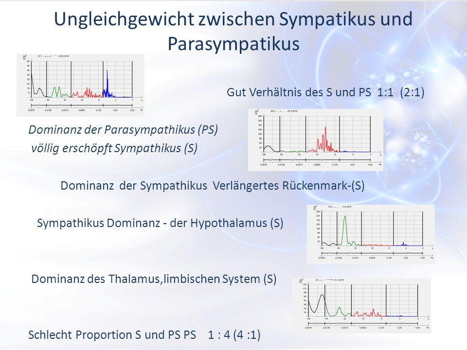 Ungleichgewicht zwischen Sympatikus und Parasympatikus Gut Verhältnis des S und PS 1:1 (2:1) Dominanz der Parasympathikus (PS) völlig erschöpft Sympathikus (S) Dominanz der Sympathikus Verlängertes Rückenmark-(S) Sympathikus Dominanz - der Hypothalamus (S) Dominanz des Thalamus,limbischen System (S) Schlecht Proportion S und PS PS 1 : 4 (4 :1)