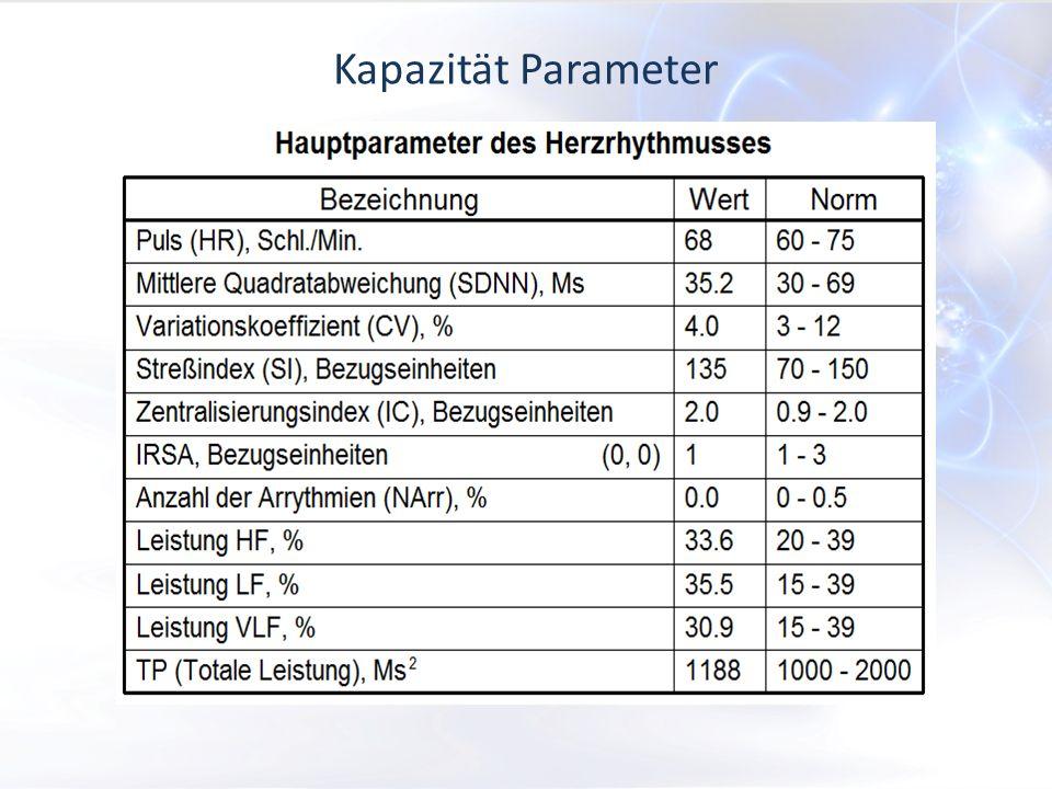 Kapazität Parameter