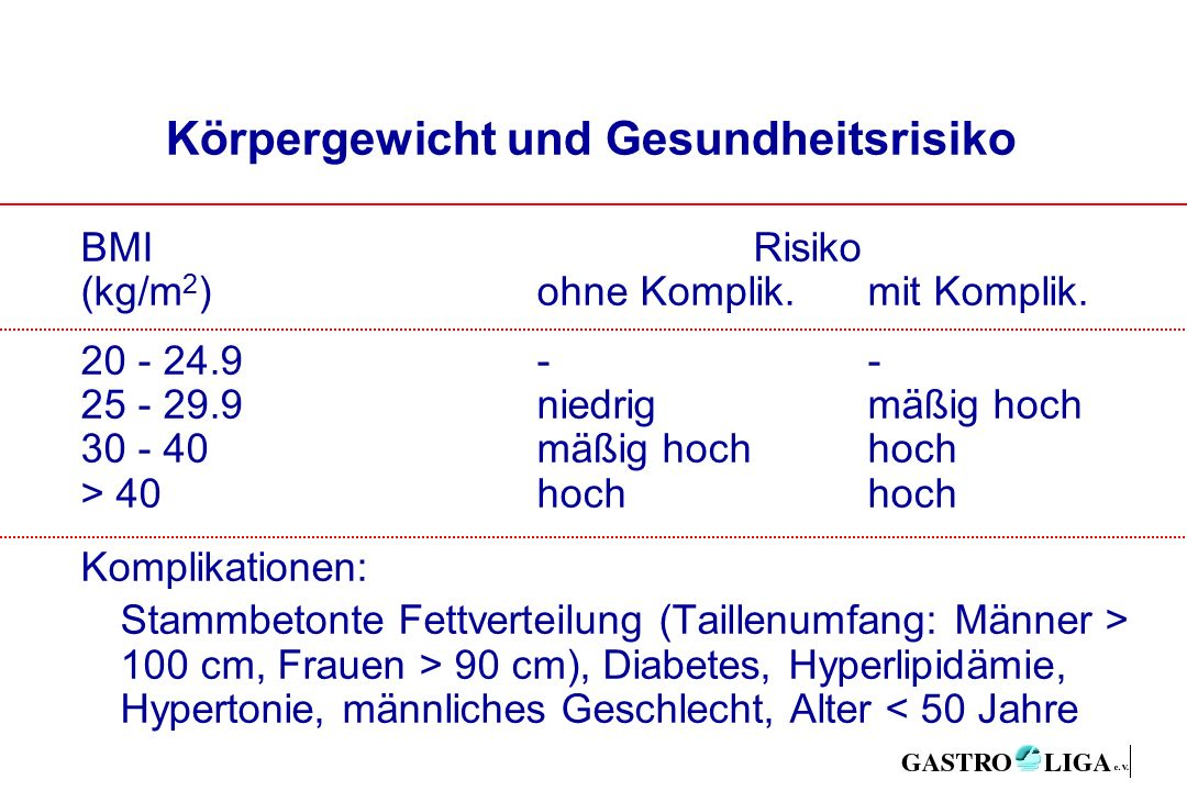 Körpergewicht und Gesundheitsrisiko BMIRisiko (kg/m 2 )ohne Komplik.mit Komplik.