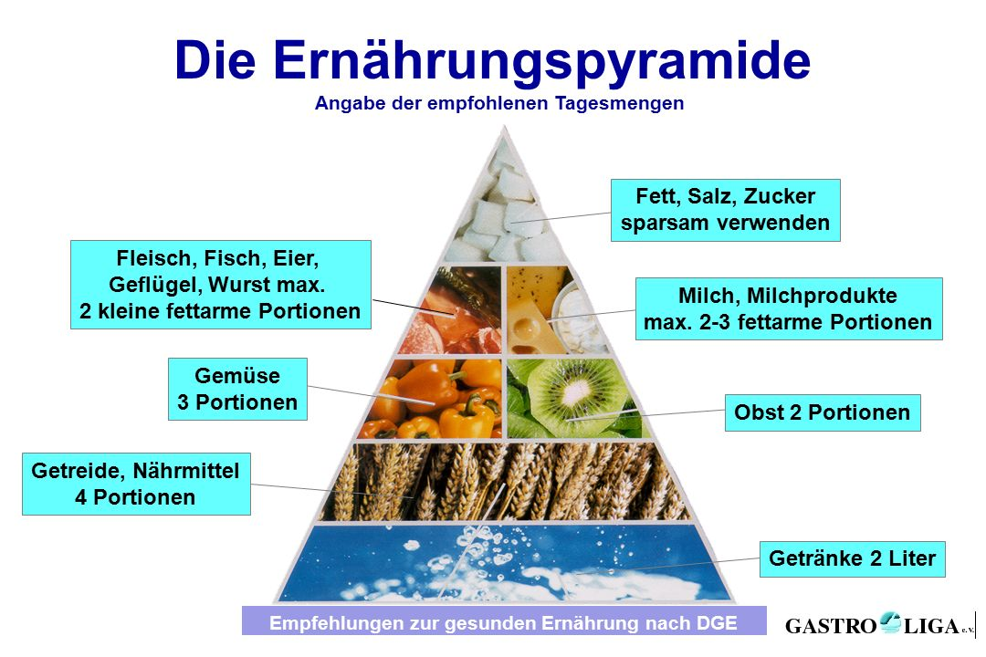 Fett, Salz, Zucker sparsam verwenden Milch, Milchprodukte max.