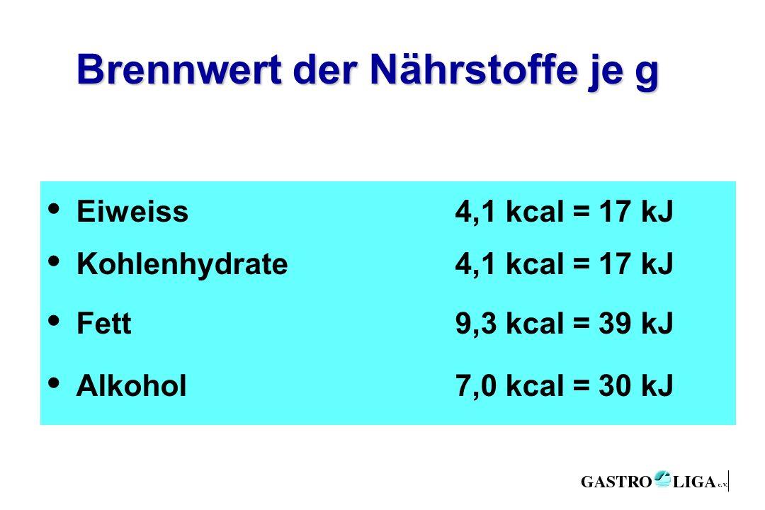 Brennwert der Nährstoffe je g Eiweiss4,1 kcal = 17 kJ Kohlenhydrate4,1 kcal = 17 kJ Fett9,3 kcal = 39 kJ Alkohol7,0 kcal = 30 kJ