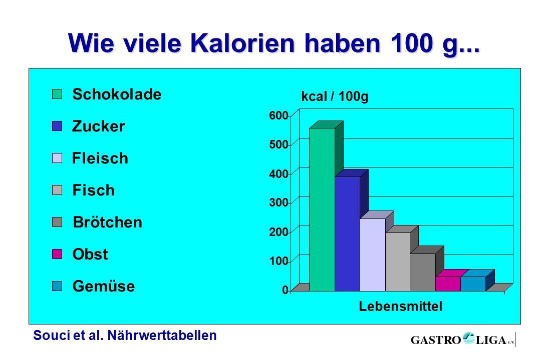 Wie viele Kalorien haben 100 g...