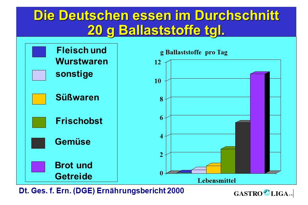 Fleisch und Wurstwaren 0 2 4 6 8 10 12 Lebensmittel sonstige Süßwaren Frischobst Gemüse Brot und Getreide Die Deutschen essen im Durchschnitt 20 g Ballaststoffe tgl.