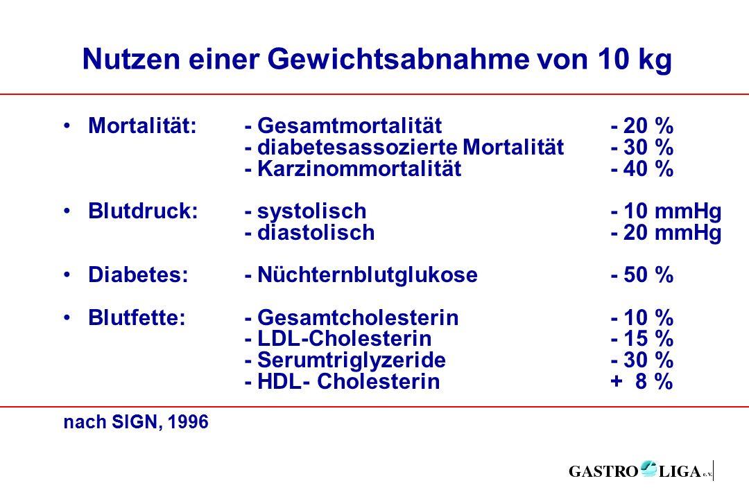 Nutzen einer Gewichtsabnahme von 10 kg Mortalität:- Gesamtmortalität- 20 % - diabetesassozierte Mortalität- 30 % - Karzinommortalität- 40 % Blutdruck:- systolisch- 10 mmHg - diastolisch- 20 mmHg Diabetes:- Nüchternblutglukose- 50 % Blutfette:- Gesamtcholesterin- 10 % - LDL-Cholesterin- 15 % - Serumtriglyzeride- 30 % - HDL- Cholesterin+ 8 % nach SIGN, 1996