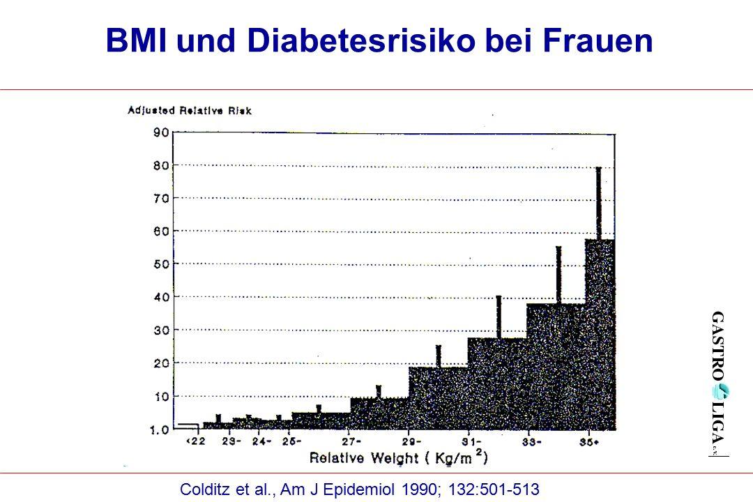 BMI und Diabetesrisiko bei Frauen Colditz et al., Am J Epidemiol 1990; 132:501-513