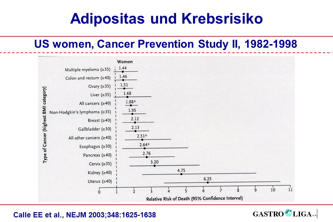 Adipositas und Krebsrisiko Calle EE et al., NEJM 2003;348:1625-1638 US women, Cancer Prevention Study II, 1982-1998