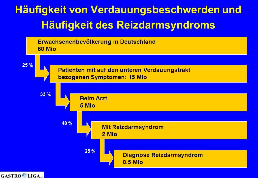 Häufigkeit von Verdauungsbeschwerden und Häufigkeit des Reizdarmsyndroms Erwachsenenbevölkerung in Deutschland 60 Mio Patienten mit auf den unteren Ve