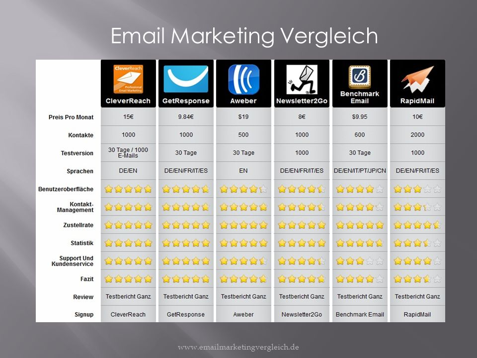www.emailmarketingvergleich.de