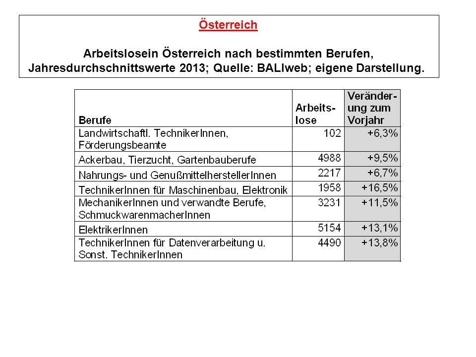 Österreich Arbeitslosein Österreich nach bestimmten Berufen, Jahresdurchschnittswerte 2013; Quelle: BALIweb; eigene Darstellung.